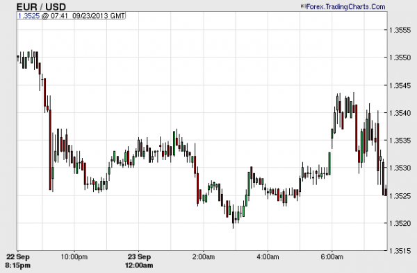 tradingcharts