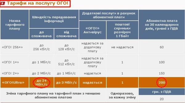 24 mbit ogo новый пакет УкрТелекома