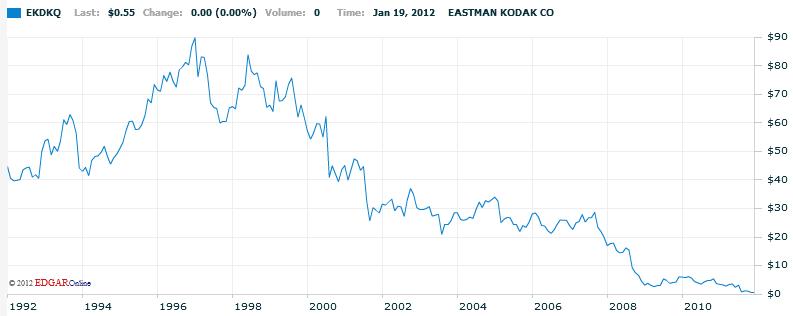 Акции кодак на форекс курс доллара сегодня к рублю