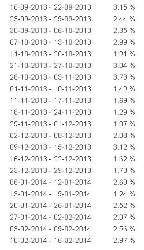 недельная статистика votfx