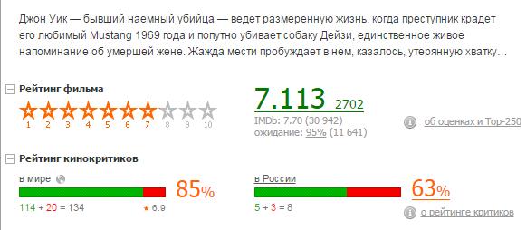 рейтинг John Wick
