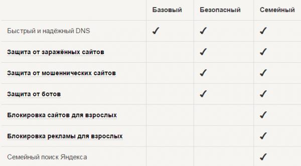 спецификация Яндекс ДНС