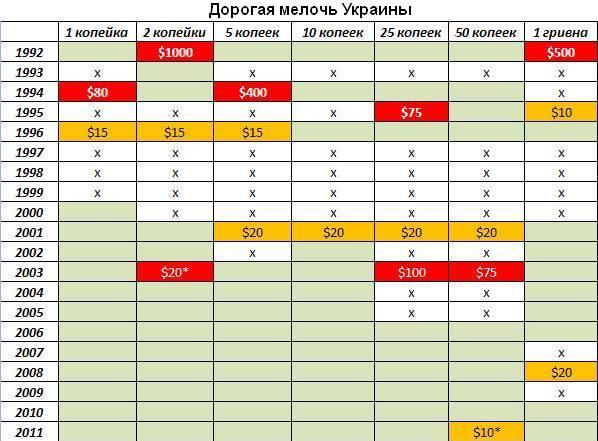 дорогие монеты Украина