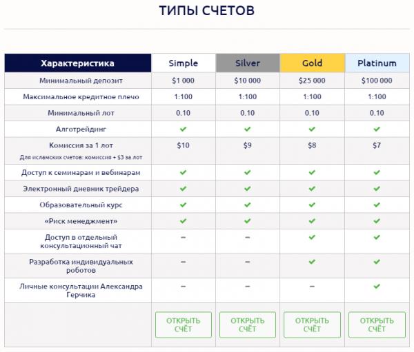 gerchik broker scheta, торговые условия «Gerchik & Co»