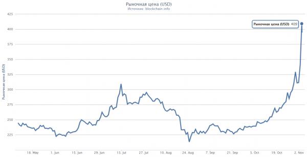 btc 409$ bitcoin растет