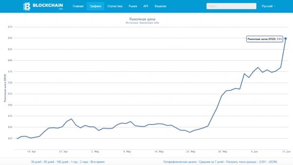 bitcoin price 649