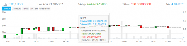 yobit btc price