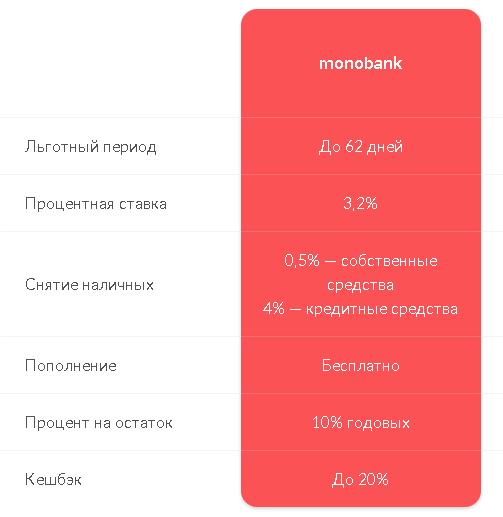 monobank тарифы монобанка