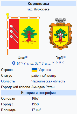 Корюковка википедия
