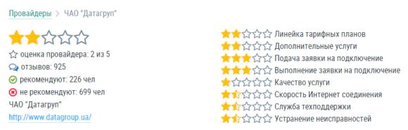 rating datagroup internet, рейтинг провайдера ДатаГруп