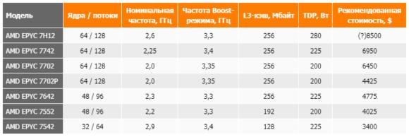 amd  epyc info, таблица характеристик